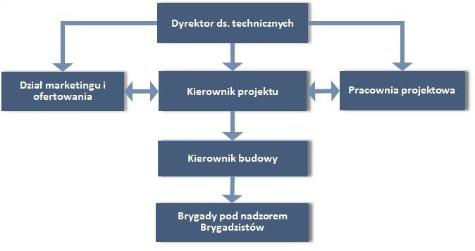 projekty_pl