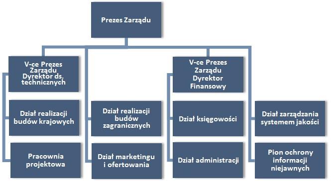 struktura_organizacyjna_pl4